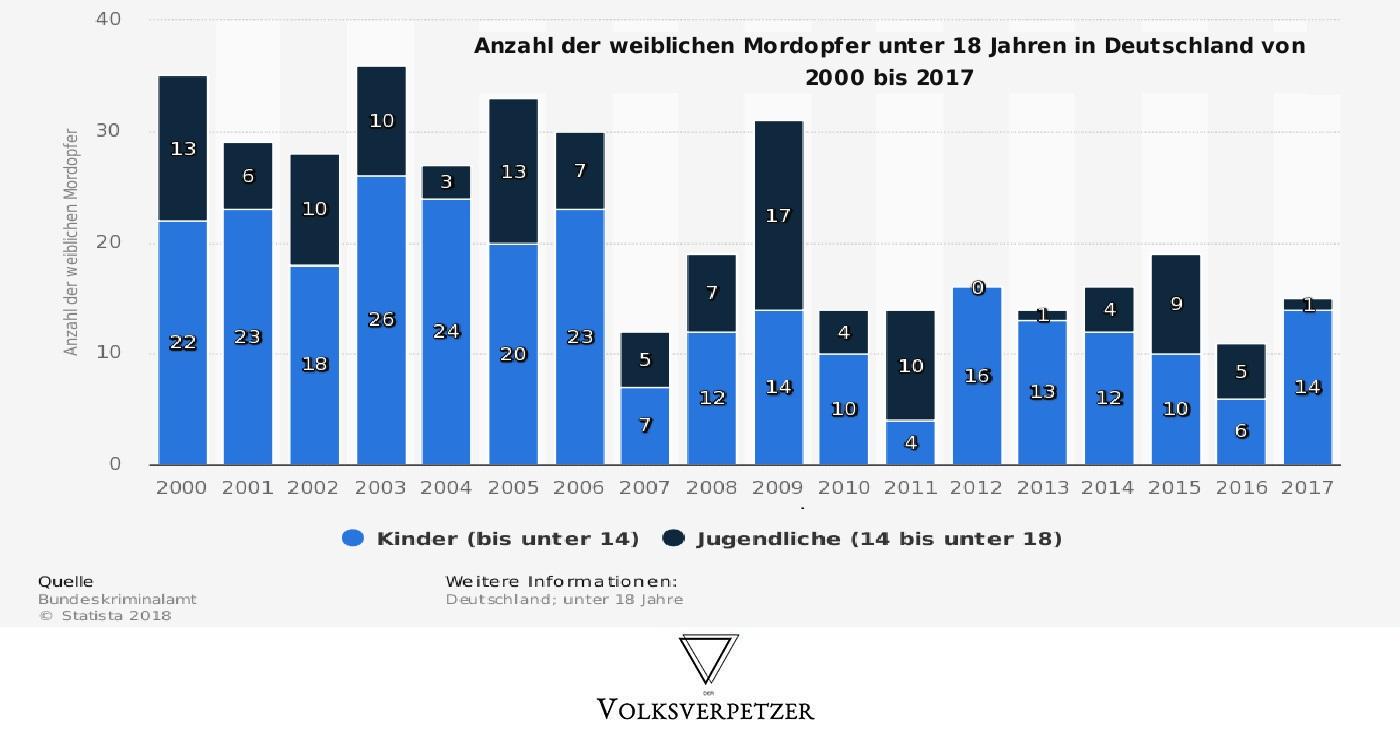Deutschland anzahl der morde in Schusswaffen