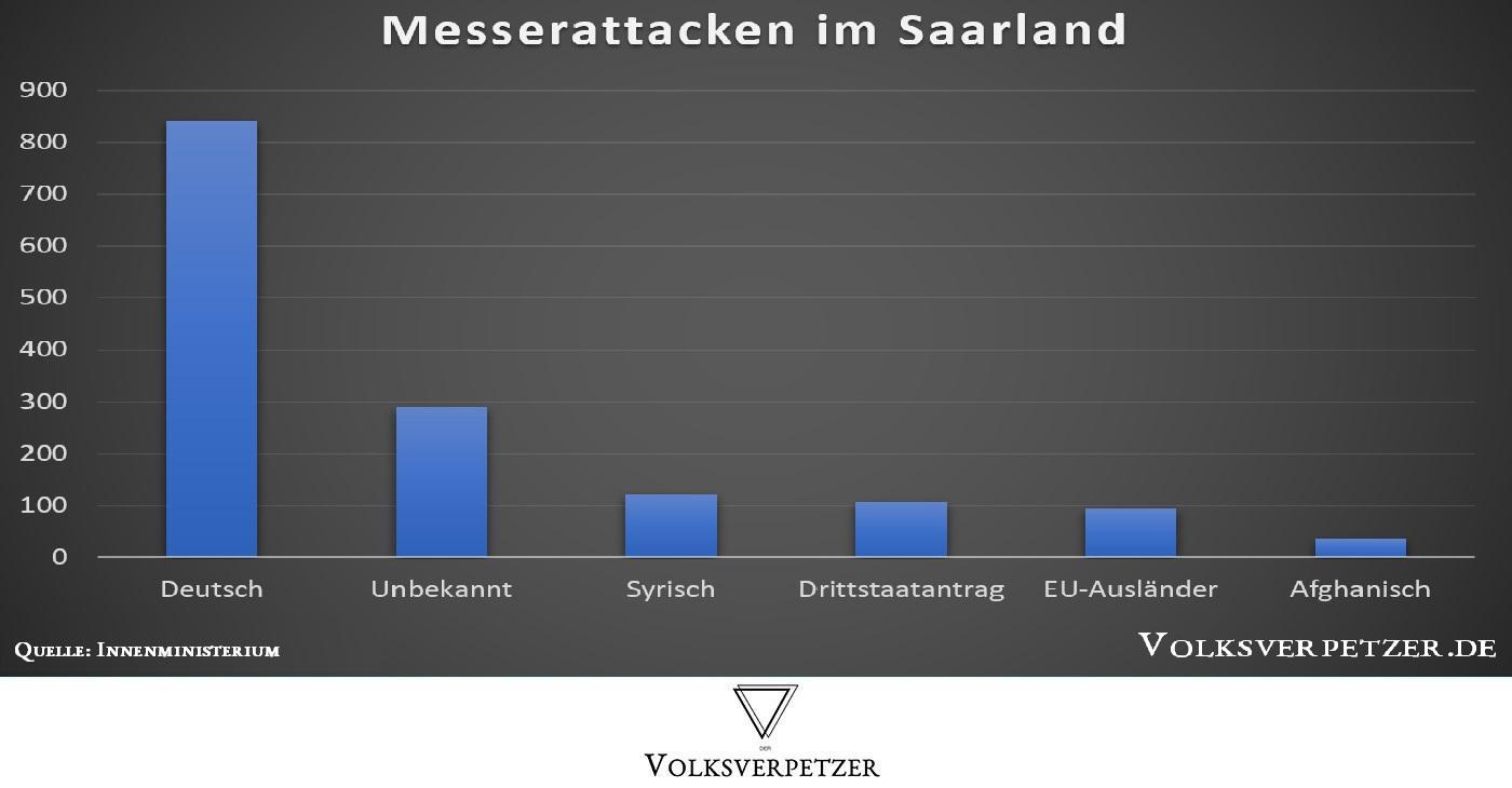 Die AfD will nicht, dass du diese Grafik teilst: Die Wahrheit über Messerattacken